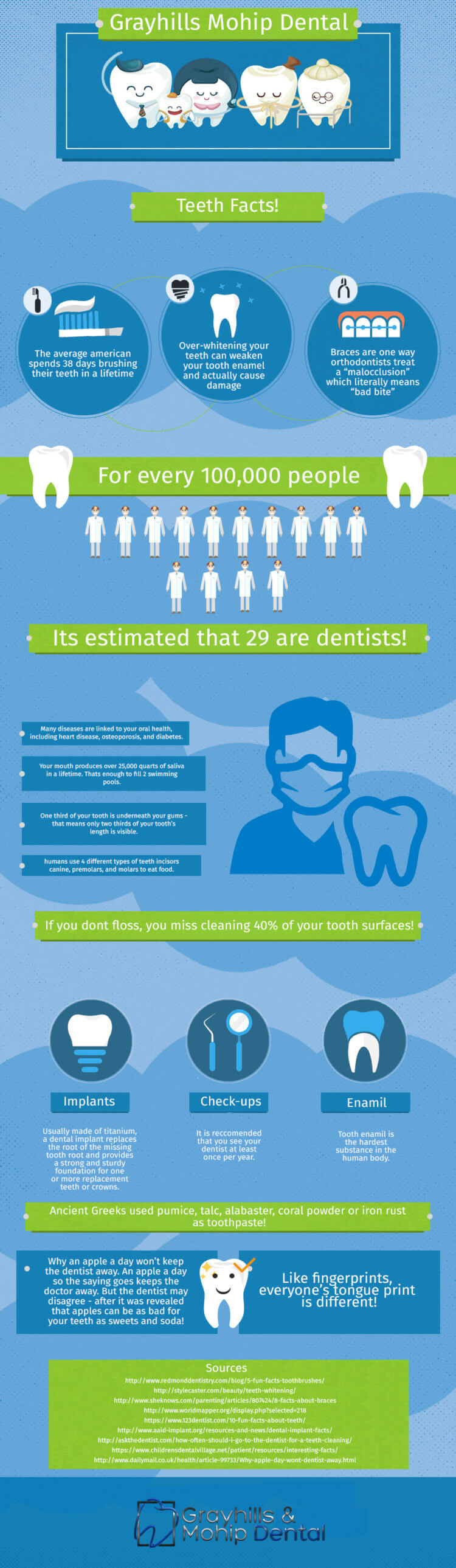 Mohip Dental & Associates Infographic